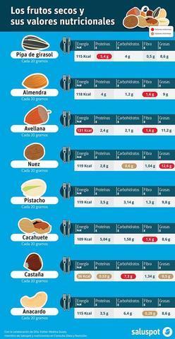13.10.15 Frutos secos