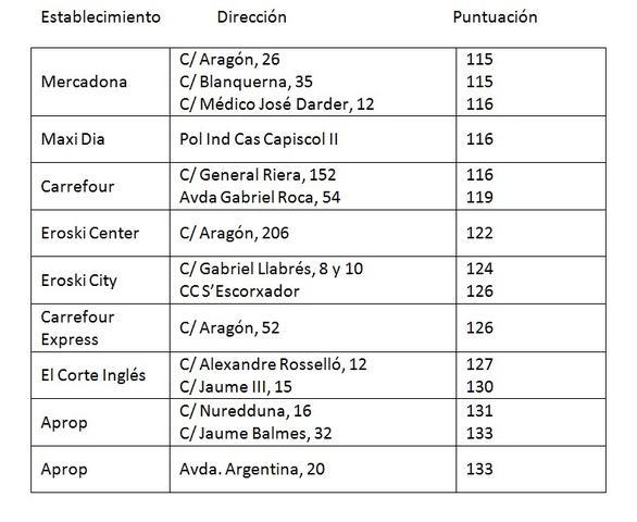 Así, partiendo de 100, el orden de establecimientos más económicos en Palma de Mallorca es el siguiente: