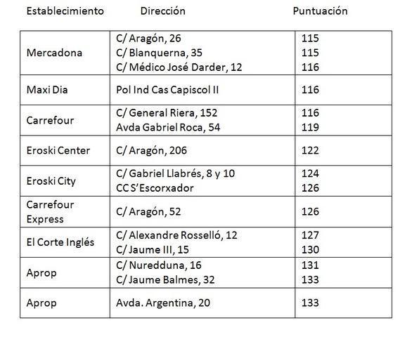 28.10.15 supermercados