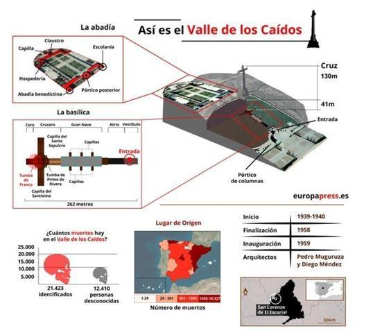 Infografía Valle de los Caídos